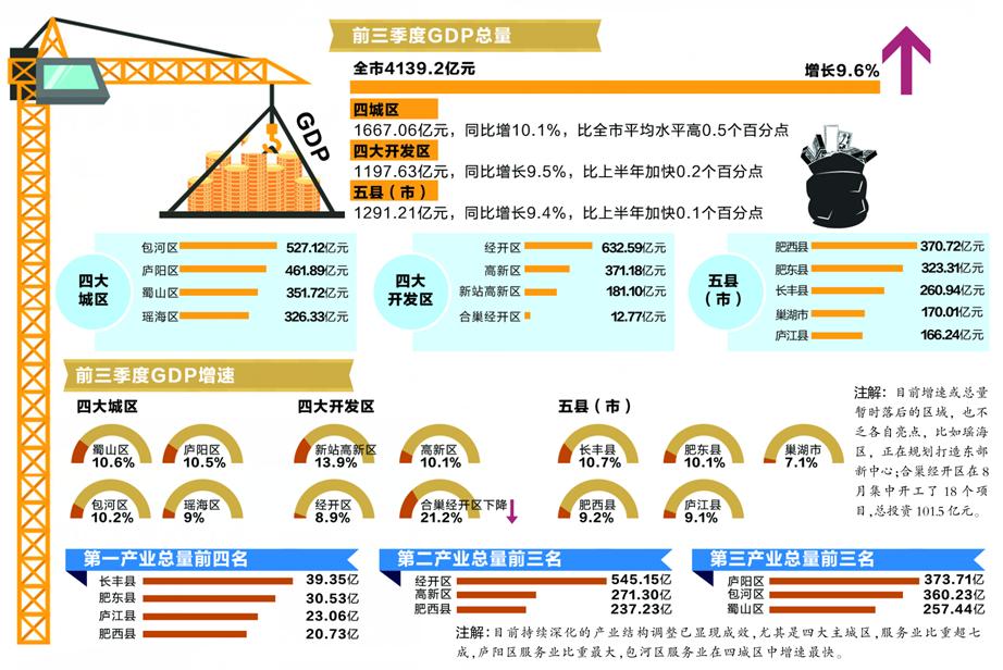2012前三季度合肥gdp_前三季度合肥区域经济榜单亮相包河GDP总量最大