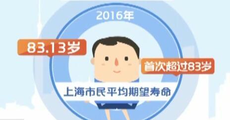 上海市民平均期望寿命首超83岁