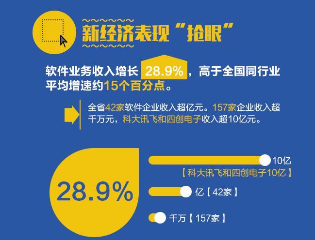 """【图解】安徽上半年经济成绩单 新经济""""抢眼"""""""
