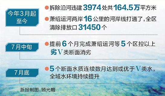 萧山综合治污提升区域环境品质:一湾碧水绕萧然