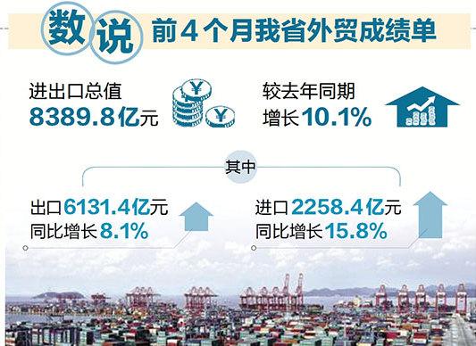 出口结构优化 前4个月浙江外贸增长超一成