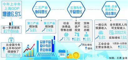 """上海经济呈现""""更趋协调""""鲜明特点"""