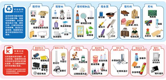 7月1日起沪强制垃圾分类 来了解下这些分类秘籍